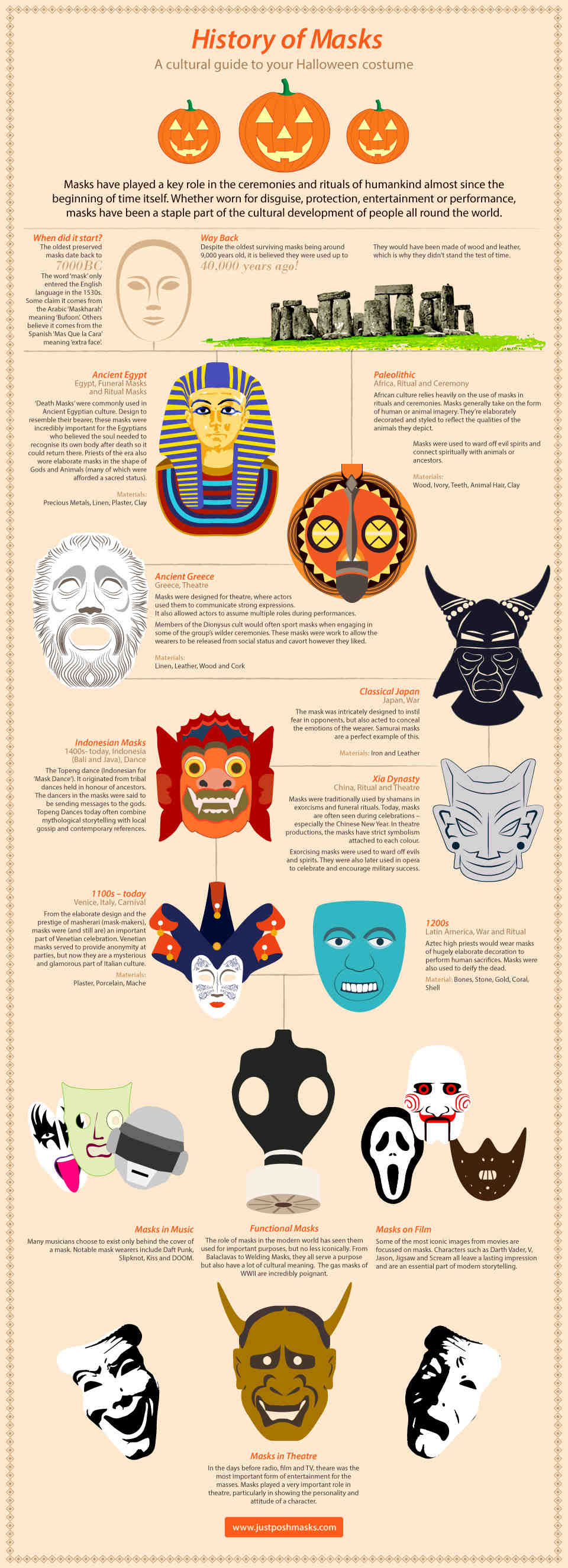 Infographic on History of Masks