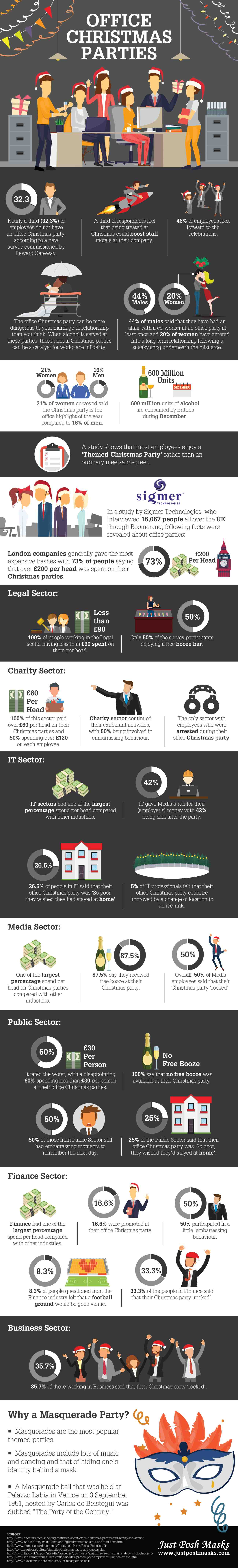 Infographic on Office Christmas Party